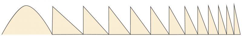 Multifokales Linsenprofil der 1. Generation